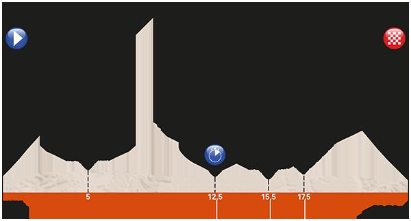 4ª etapa- crono