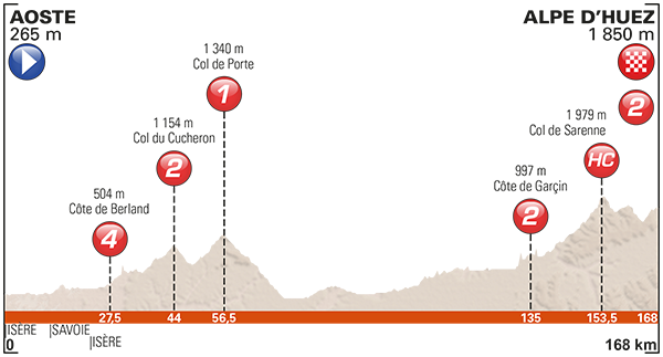 7ª etapa - Alp d'Huez